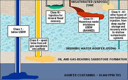 Ground Water Underground Injection Control Region 9
