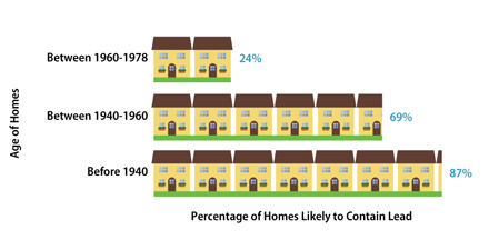 Image result for percentage of homes likely to contain lead graph